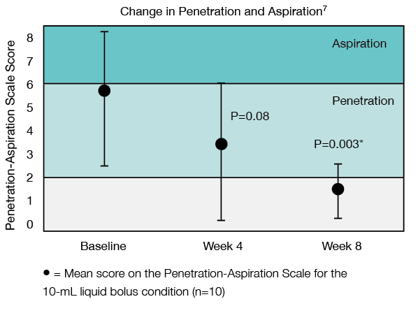 Penetration and aspiration scale